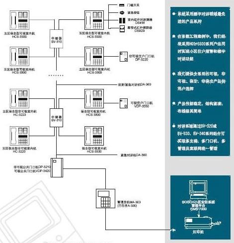 整个系统采用分级分布式控制原理,利用模块化设计技术,将众多功能